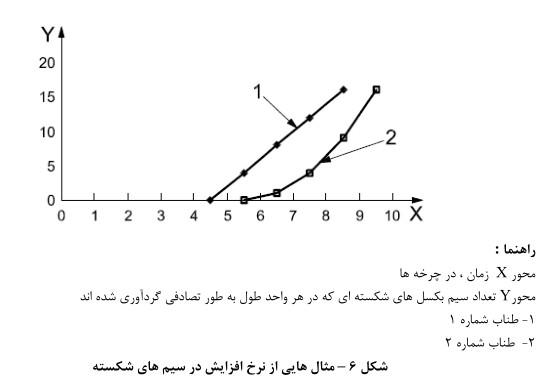 نرخ افزایش خرابی سیم بکسل